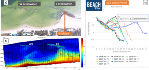 Accumulation of sand by reduction of wave energy due to breakwaters effect (April 2017). Source: Survey carried out by the LIPC of II UNAM (a and b) and Axis Engineering through the BeachPro ® system (c), as part of the